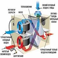 Менеджер-инженер вентиляционного оборудования